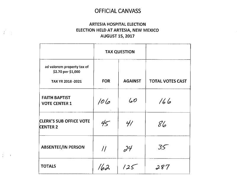 Artesia Hospital Election 2017 Results